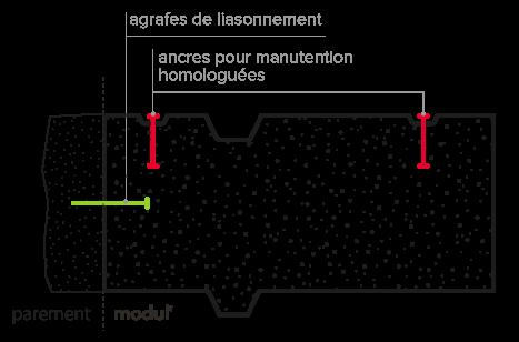 schéma du modul' de soutènement