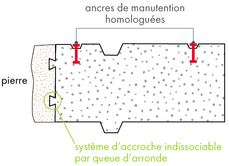 schema de coupe modul béton